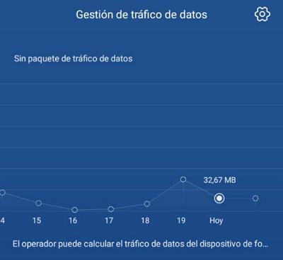 consumo excesivo de datos móviles