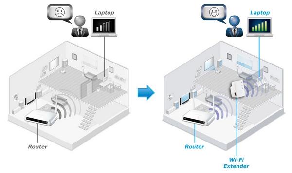 Cómo funciona los amplificadores WiFi